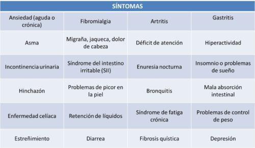 tabla_sintomas_alergia_alimentos